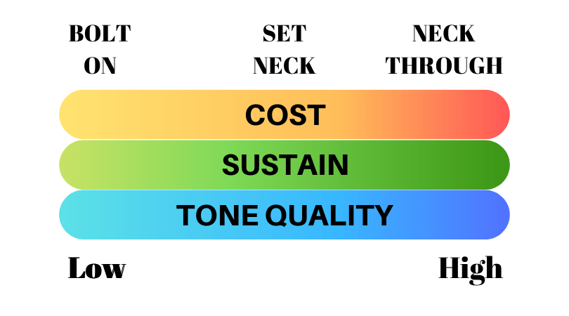 neck construction affecting tone