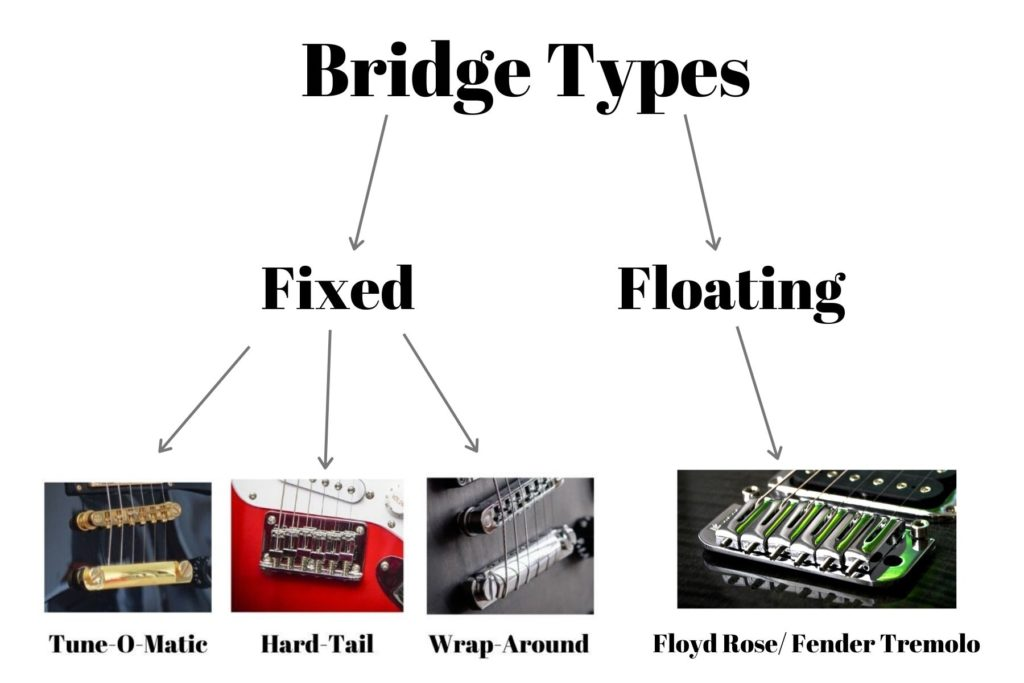 fixed vs floating bridge diagram