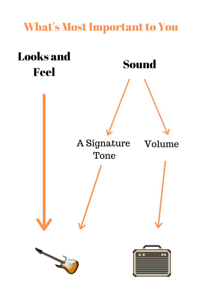 how to choose between a guitar or amp