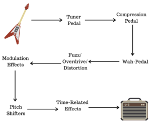 pedal chain order